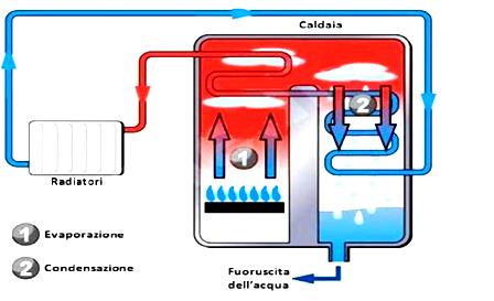 Riqualificazione impianto di riscaldamento